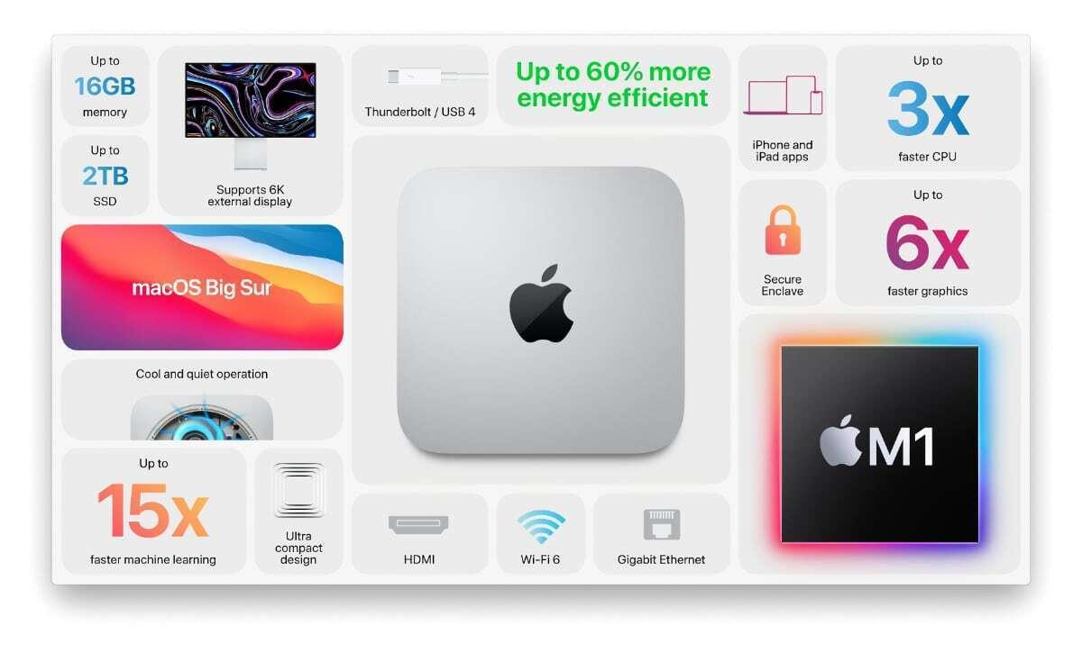 mac mini m1 slide