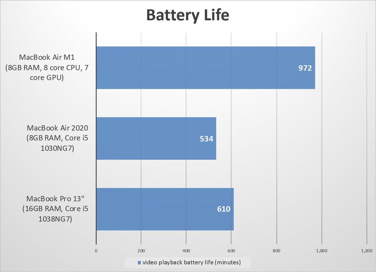 macbook air m1 bench battery
