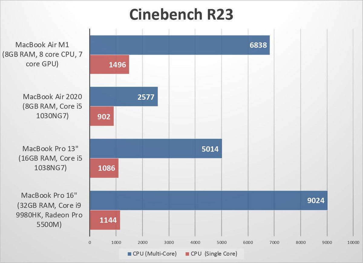 macbook air m1 bench cbr23