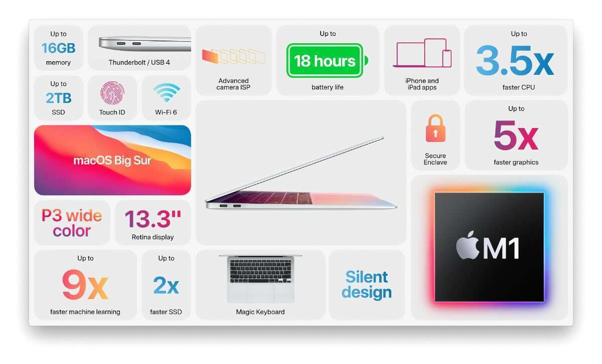 macbook air m1 slide