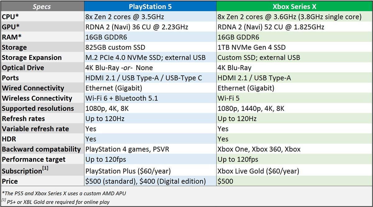 ps5xbsxchart 100865684 large - Can you build a PS5 or Xbox Series X PC for $800?
