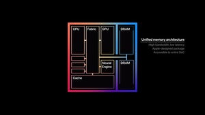 Apple Unified memory architecture