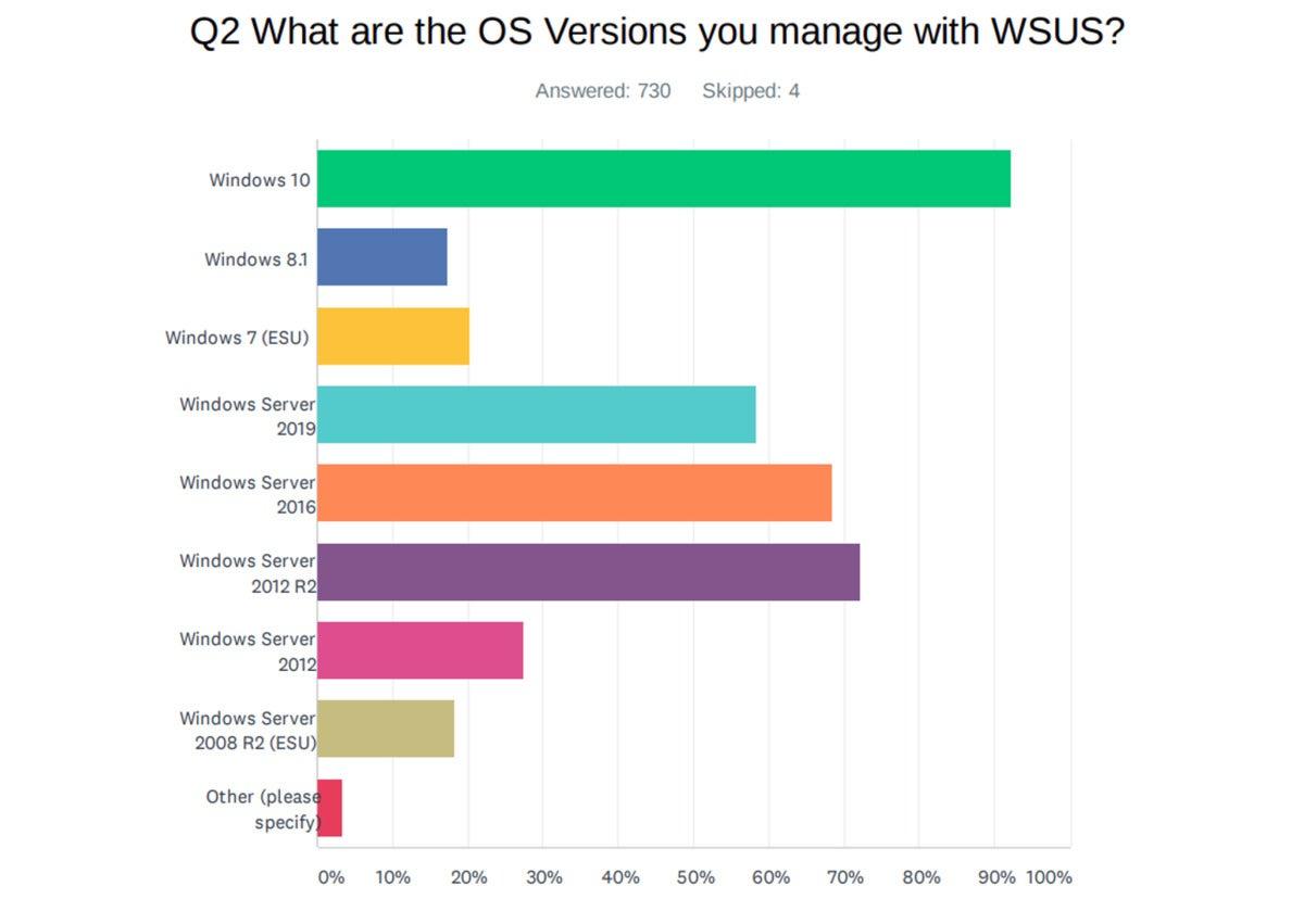 Encuesta WSUS de Patchmanagement.org