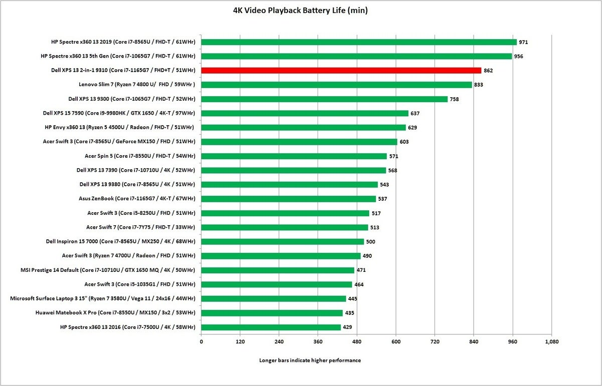 xps 13 9310 battery run down test