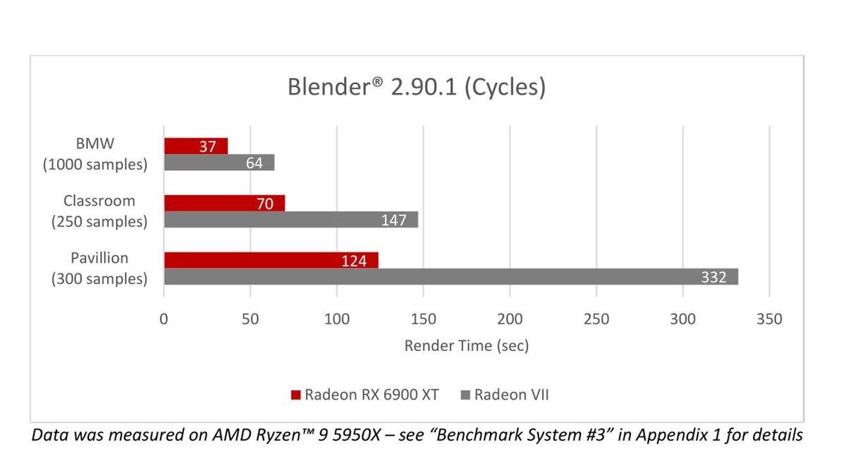 6900 xt content blender cycles