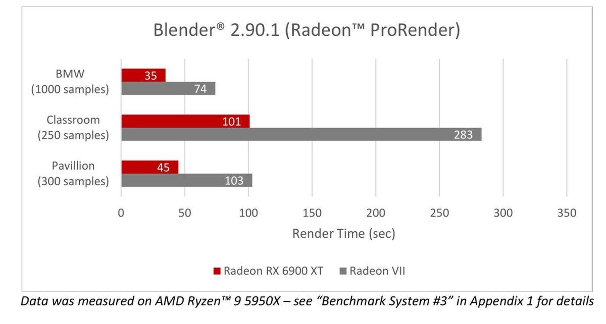 6900 xt content blender prorender