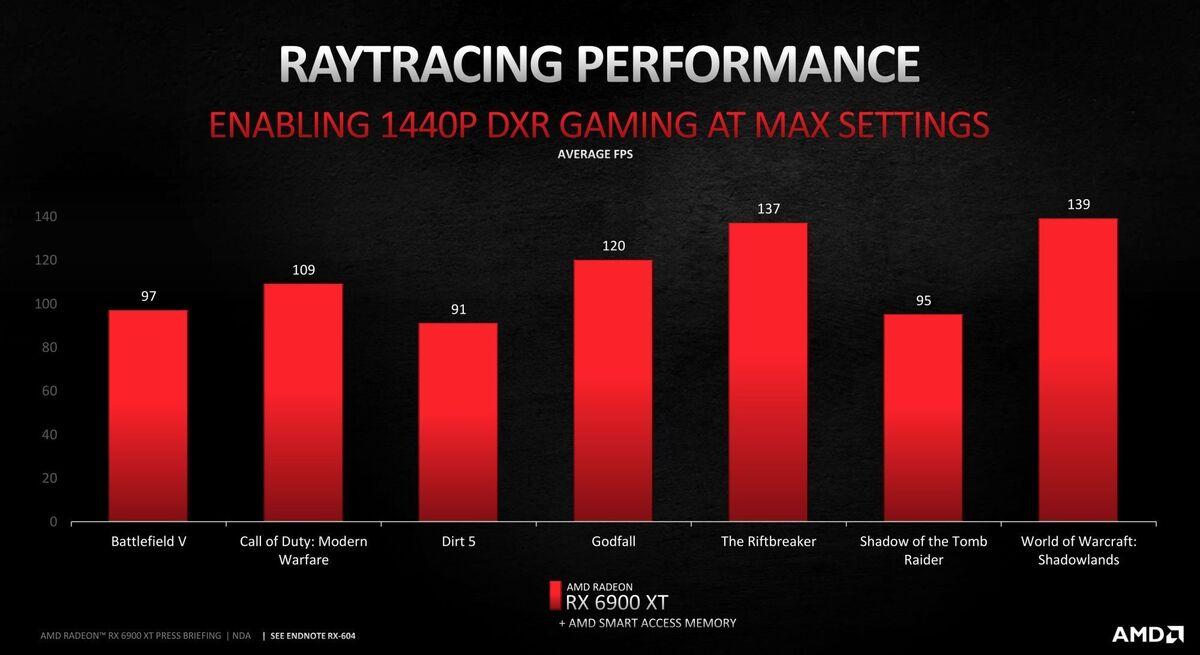 6900 xt ray tracing amd