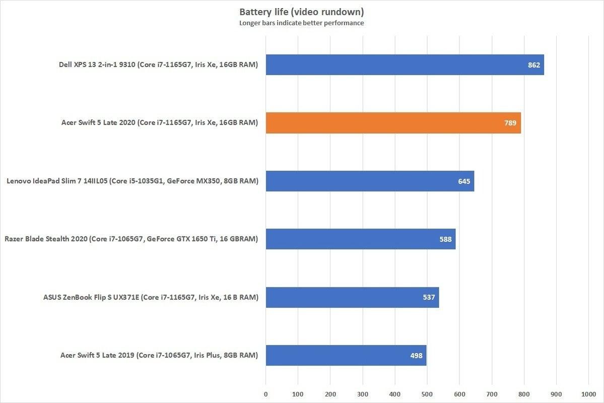acerswift5 2020 battery