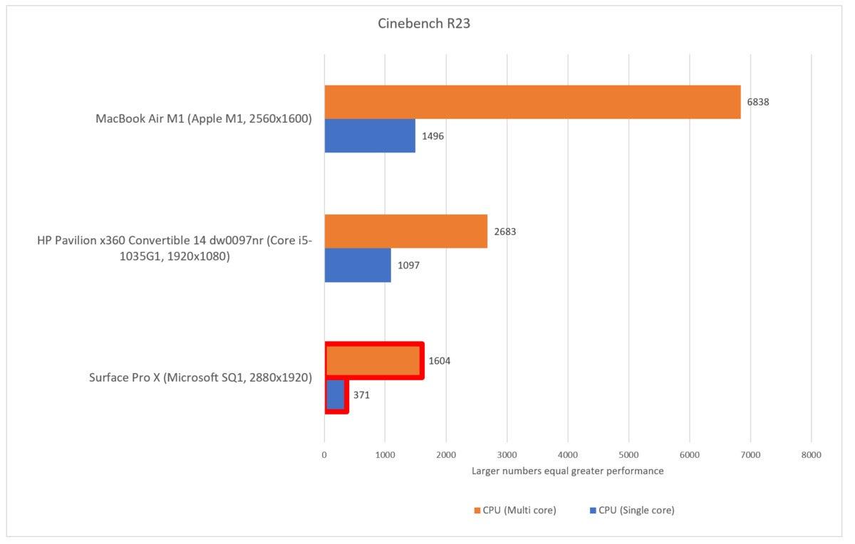 cinebench r23 Windows on ARM