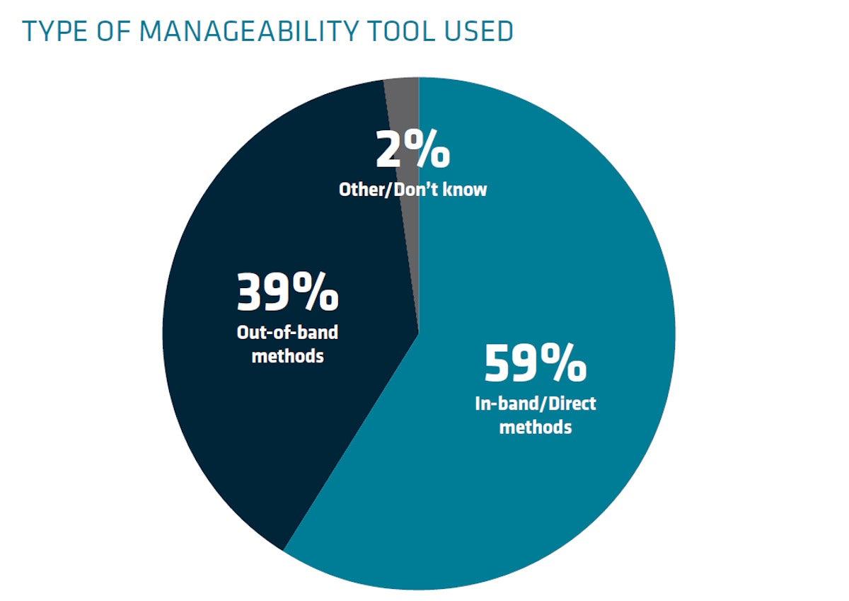 managebilitytool piechart1
