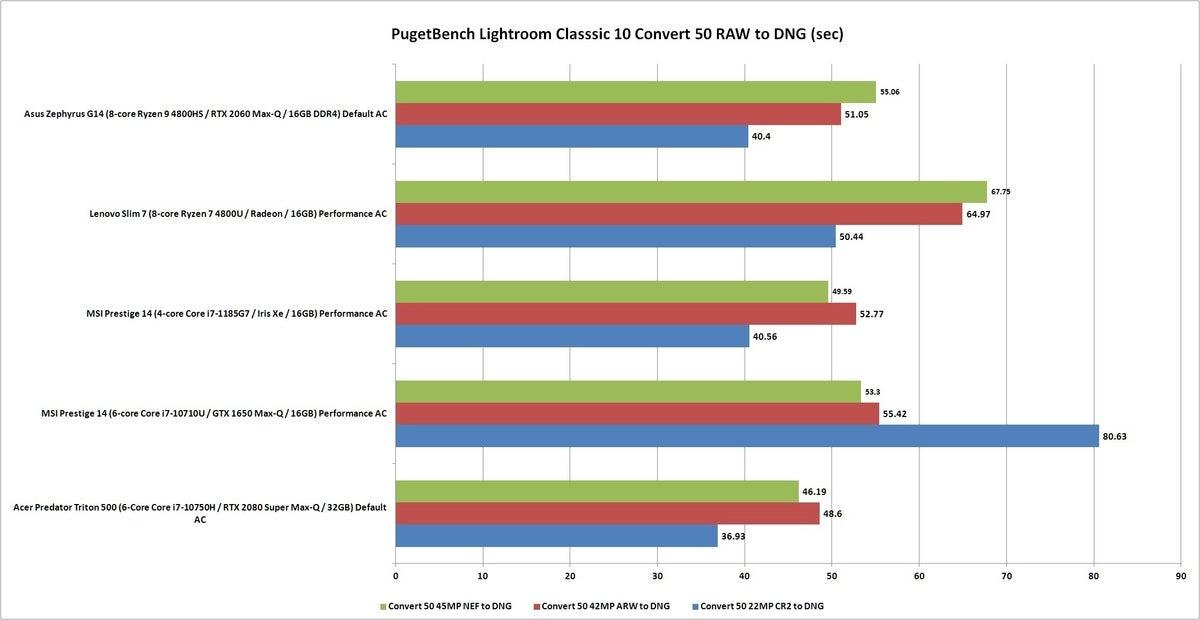 pugetbench lightroom convert