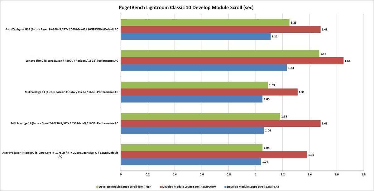 pugetbench lightroom develop scroll