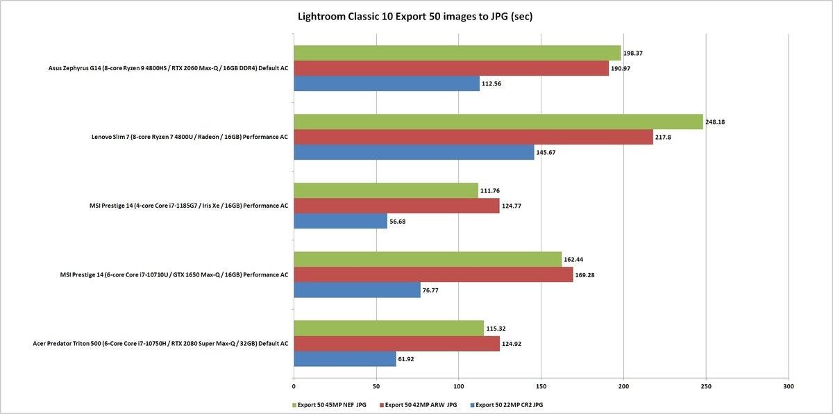 pugetbench lightroom export
