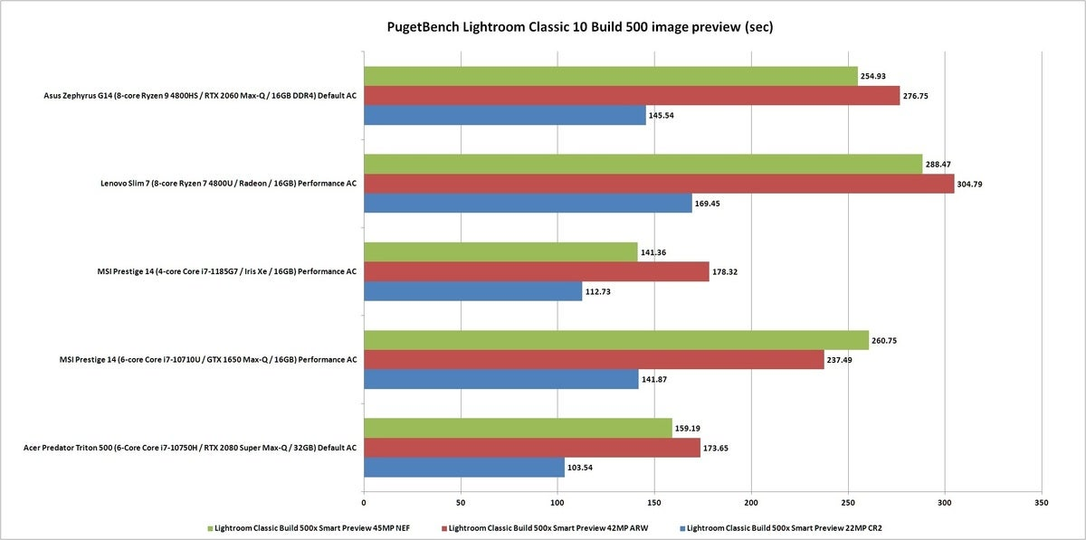 pugetbench lightroom preview