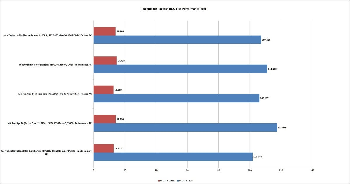 pugetbench photoshop file performance