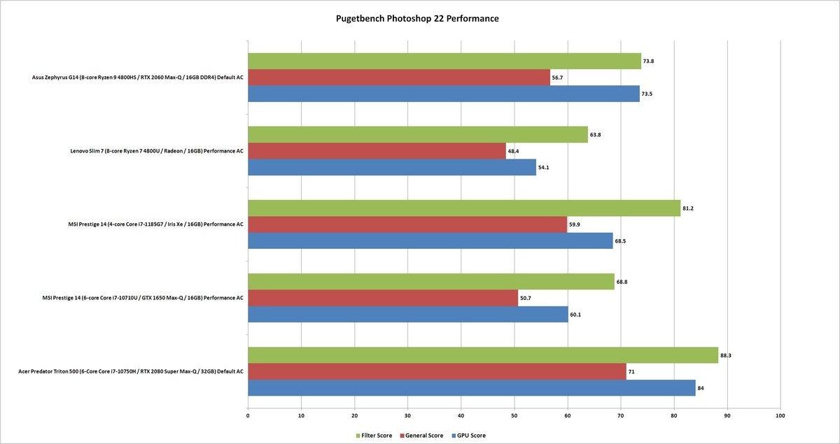 pugetbench photoshop performance sub scores