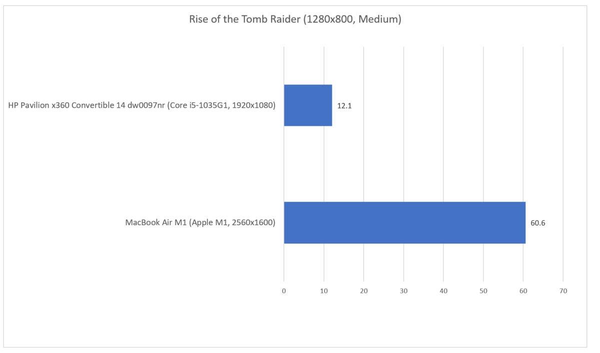 rise of the tomb raider Windows on ARM