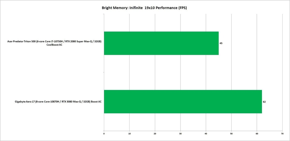 3080m bright memory infinite