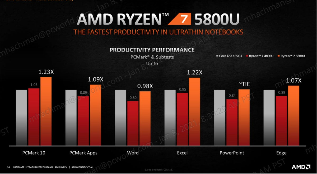 amd ryzen mobile 5000 productivity performance