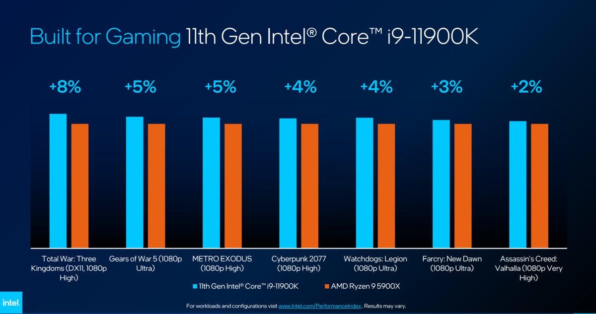intel core i9 11900k gaming