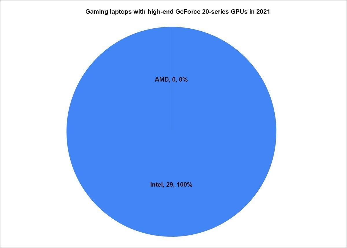 اشتراک GPU 2