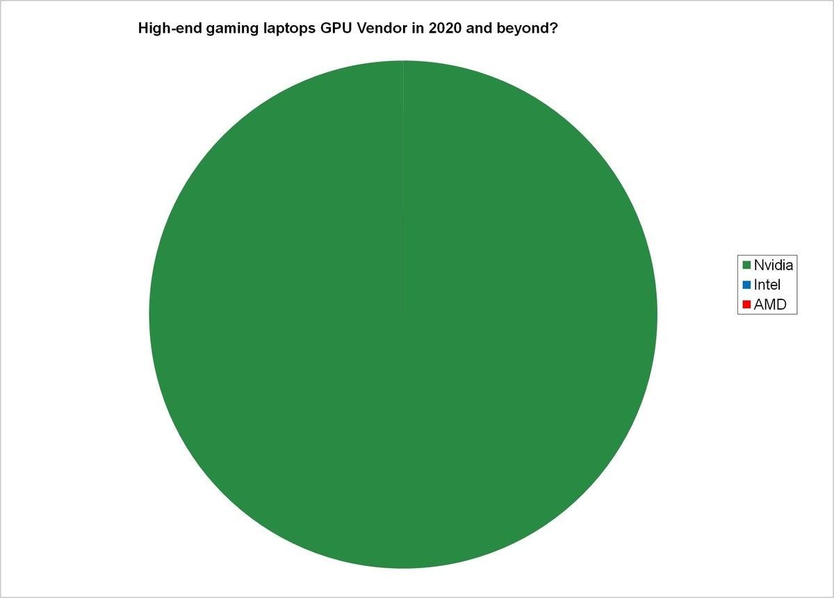 اشتراک GPU 3