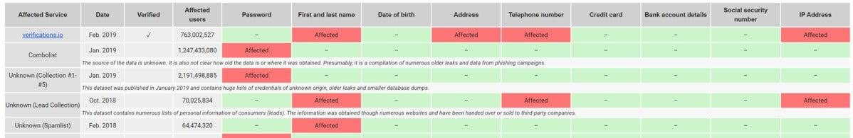 hpi identity leak checker Hass-Platner-Institut