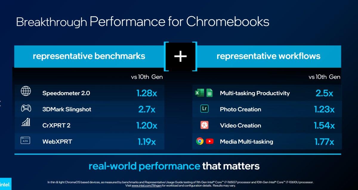 intel chromebooks performance