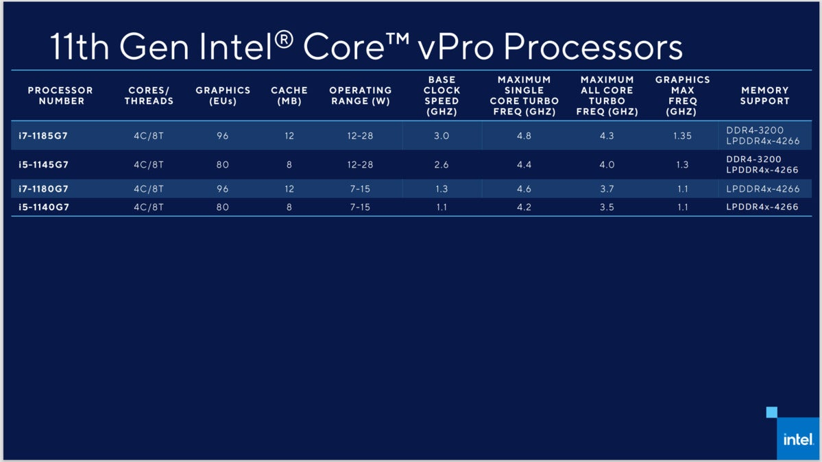 intel vpro speeds and feeds