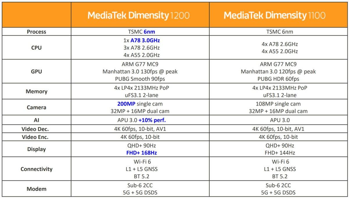 mediatek dimensity summary slide