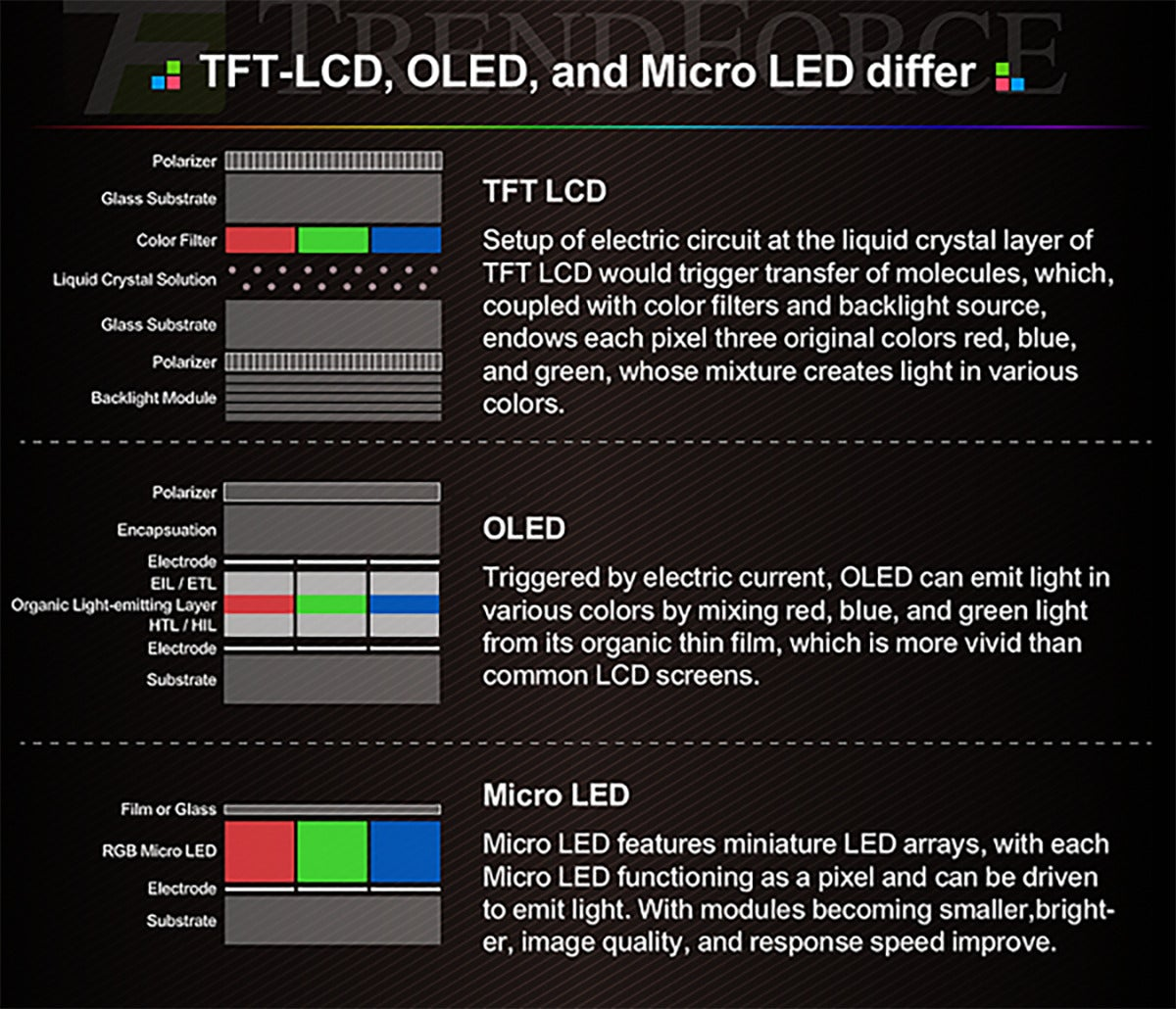 micro led trendforce