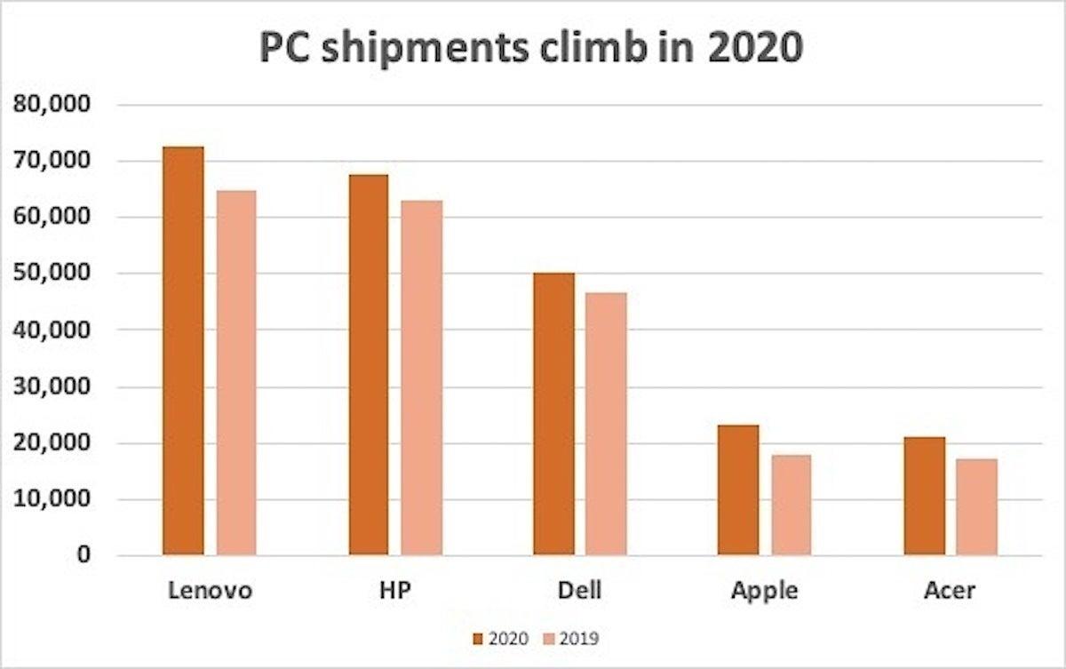 PC shipments 2020