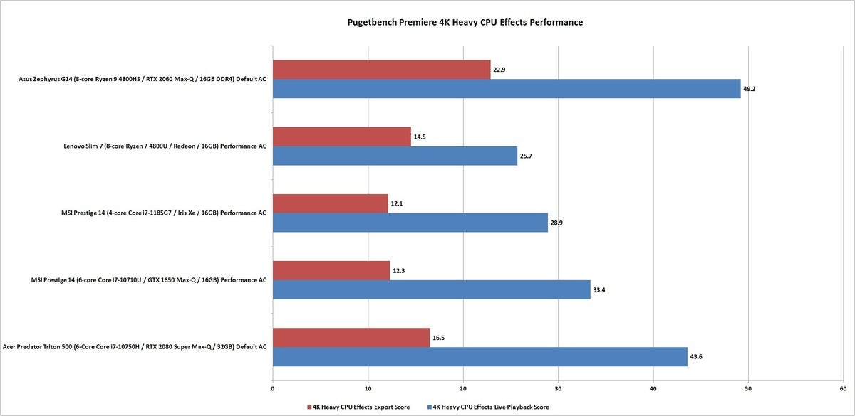 pugetbench premiere 4k heavy cpu effects