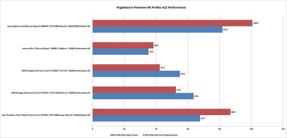 pugetbench premiere 4k prores 422