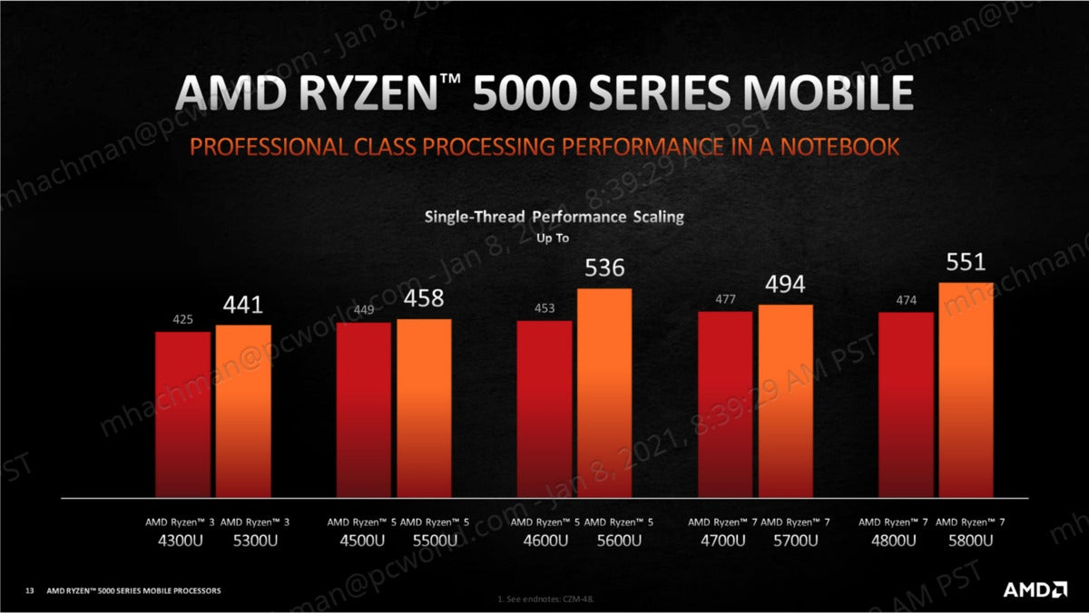 amd ryzen mobile 5000 single threaded performance gen over gen