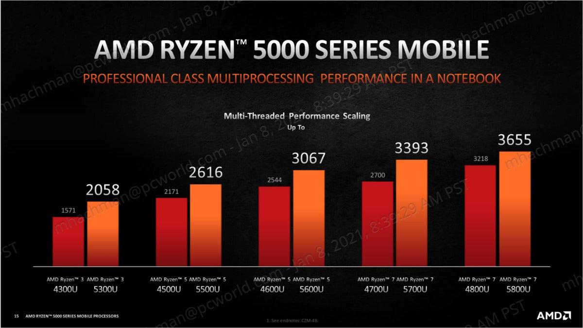 ryzen 5000 mobile multithreaded performance