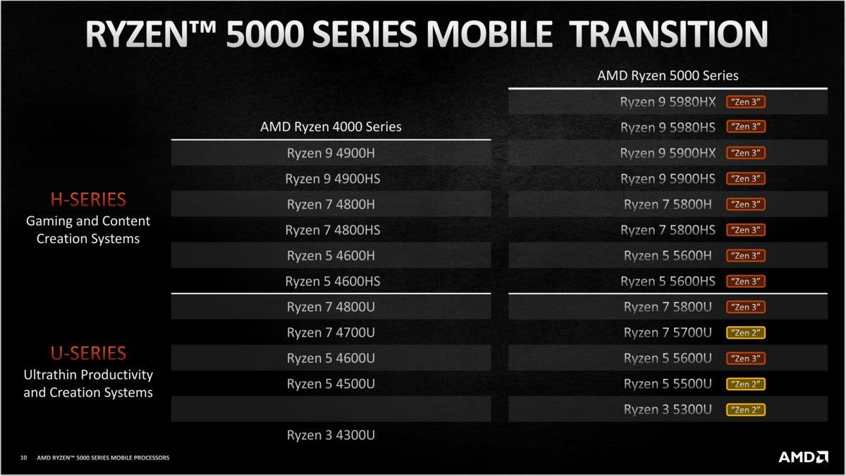 amd ryzen 5000 mobile transition