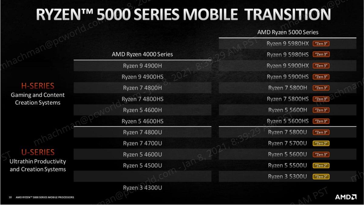 ryzen mobile 5000 zen2 and zen 3
