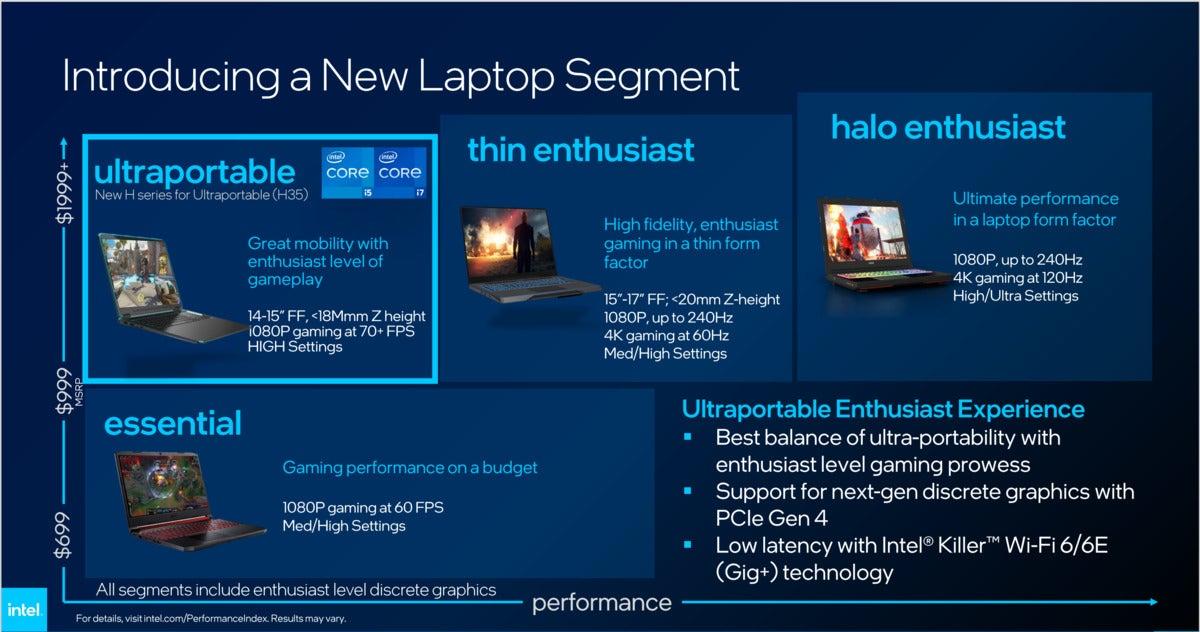 بخش قابل حمل فوق العاده Intel H35