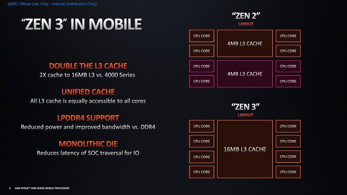 zen3 vs zen2