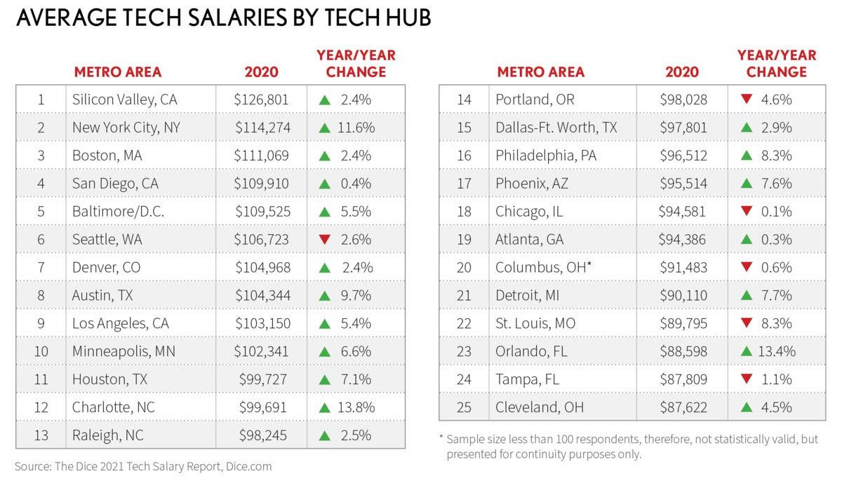 average tech salaries by tech hub