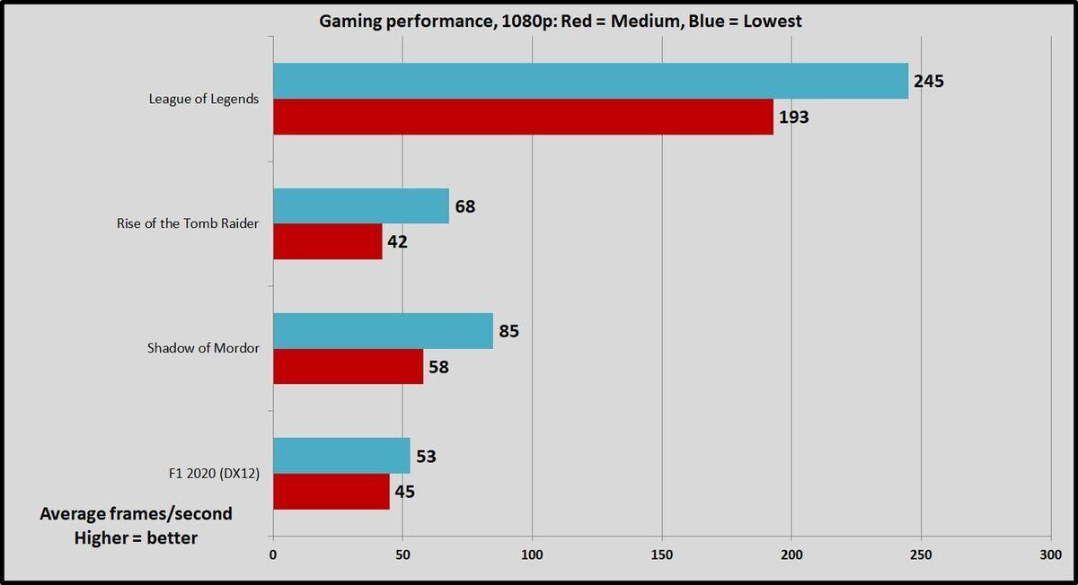 gaming 1080 low