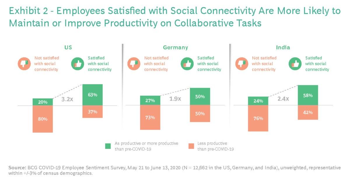 Conectividad social BCG
