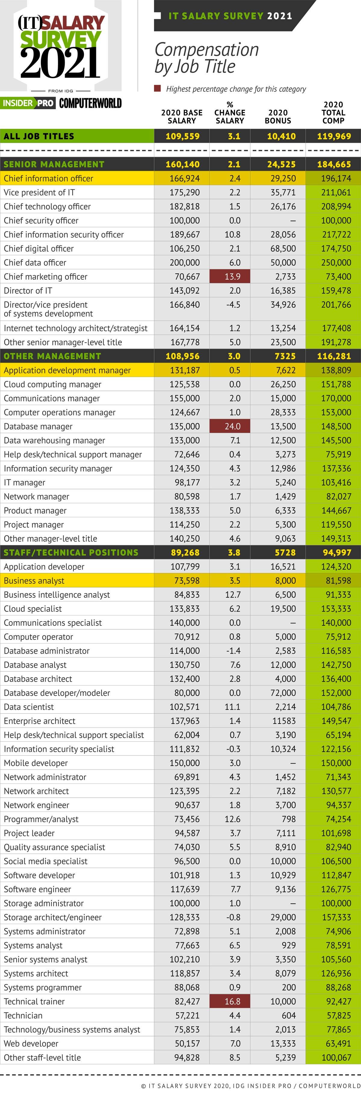 Insider Pro   Computerworld  >  IT Salary Survey 2021  >  Compensation by Job Title