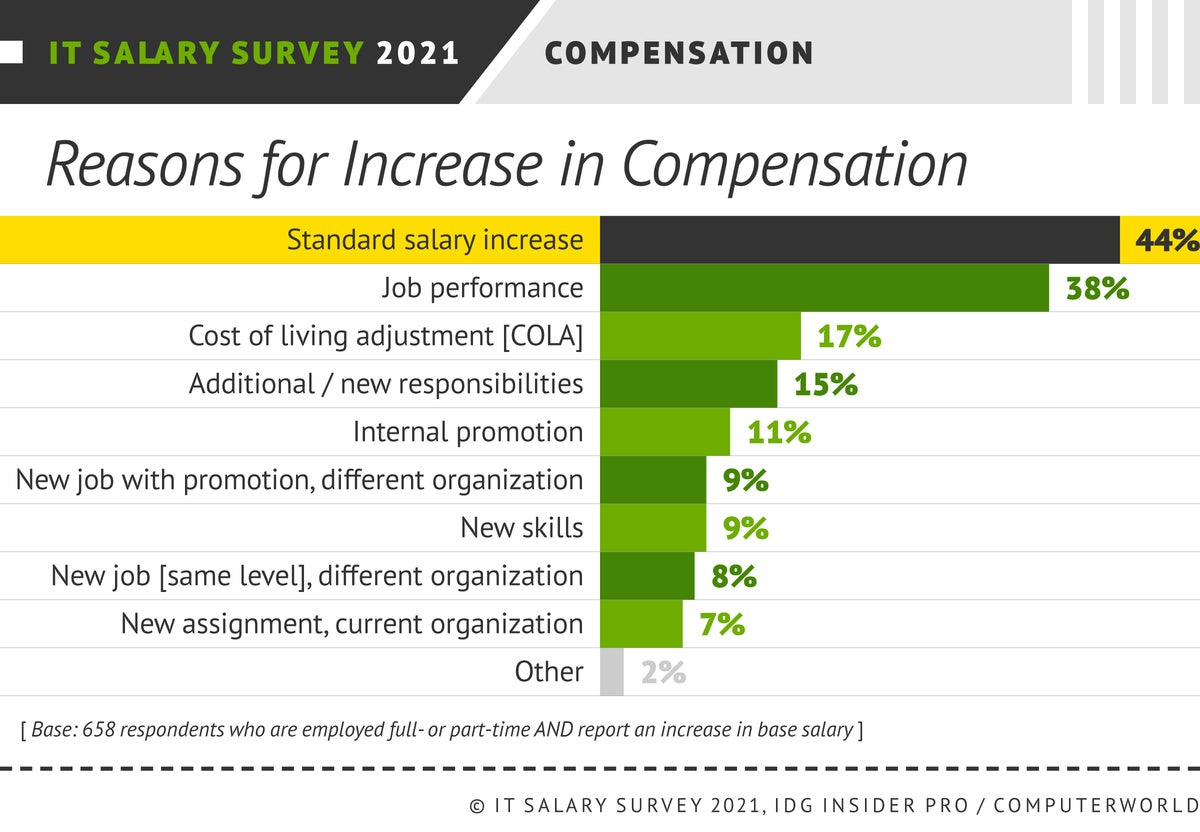 Insider Pro | Computerworld  >  IT Salary Survey 2021  >  Compensation: Reasons for Increases