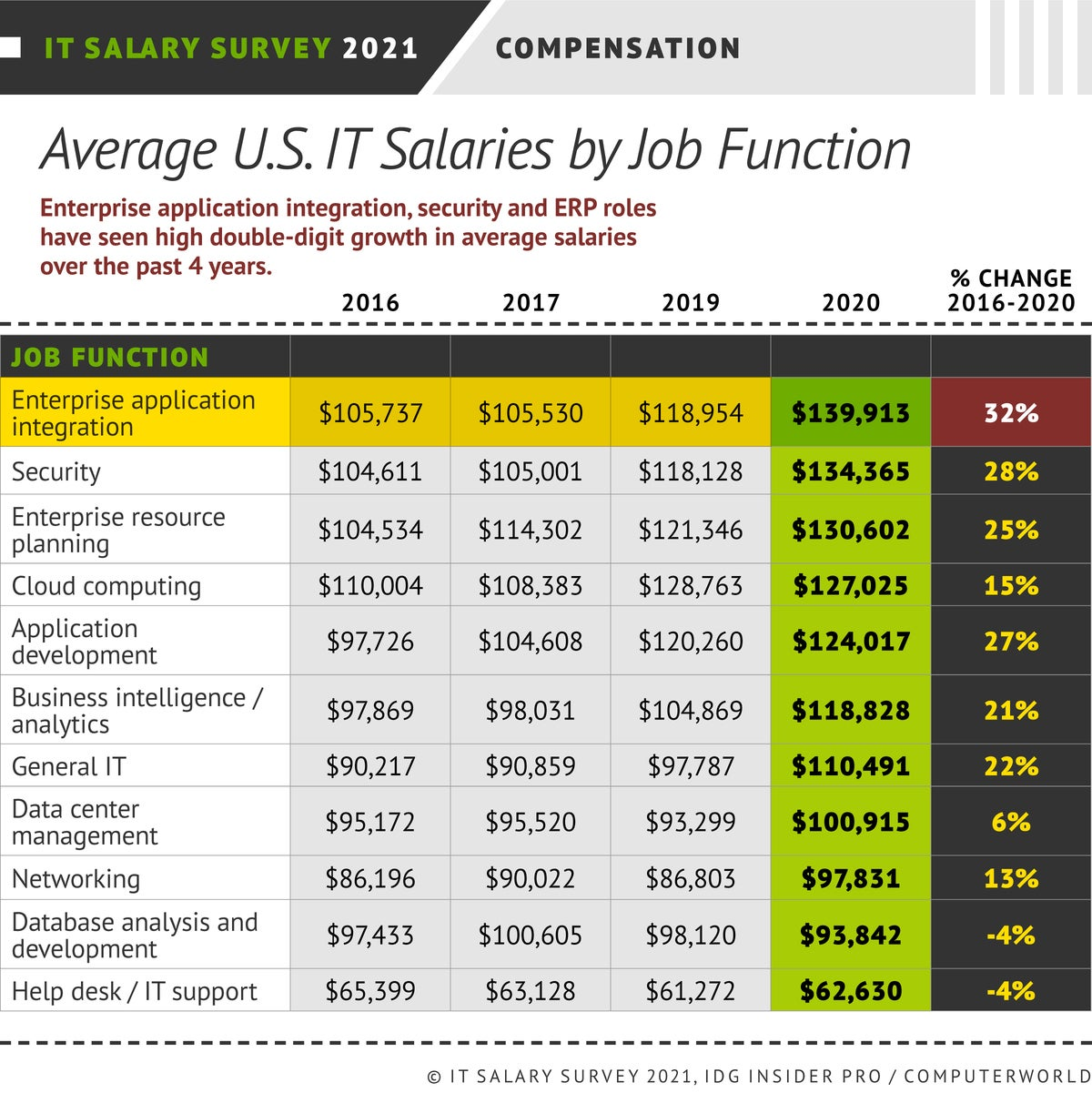 Insider Pro | Computerworld  >  IT Salary Survey 2021  >  Compensation by Job Function