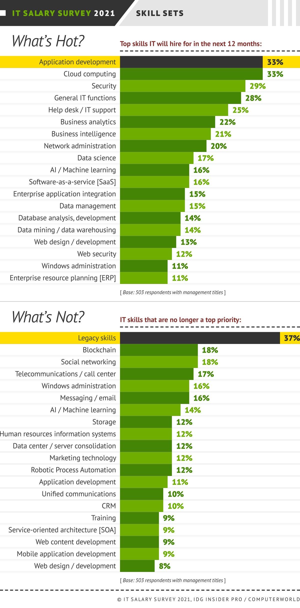Insider Pro   Computerworld  >  IT Salary Survey 2021  >  Hiring: What's Hot? What's Not?