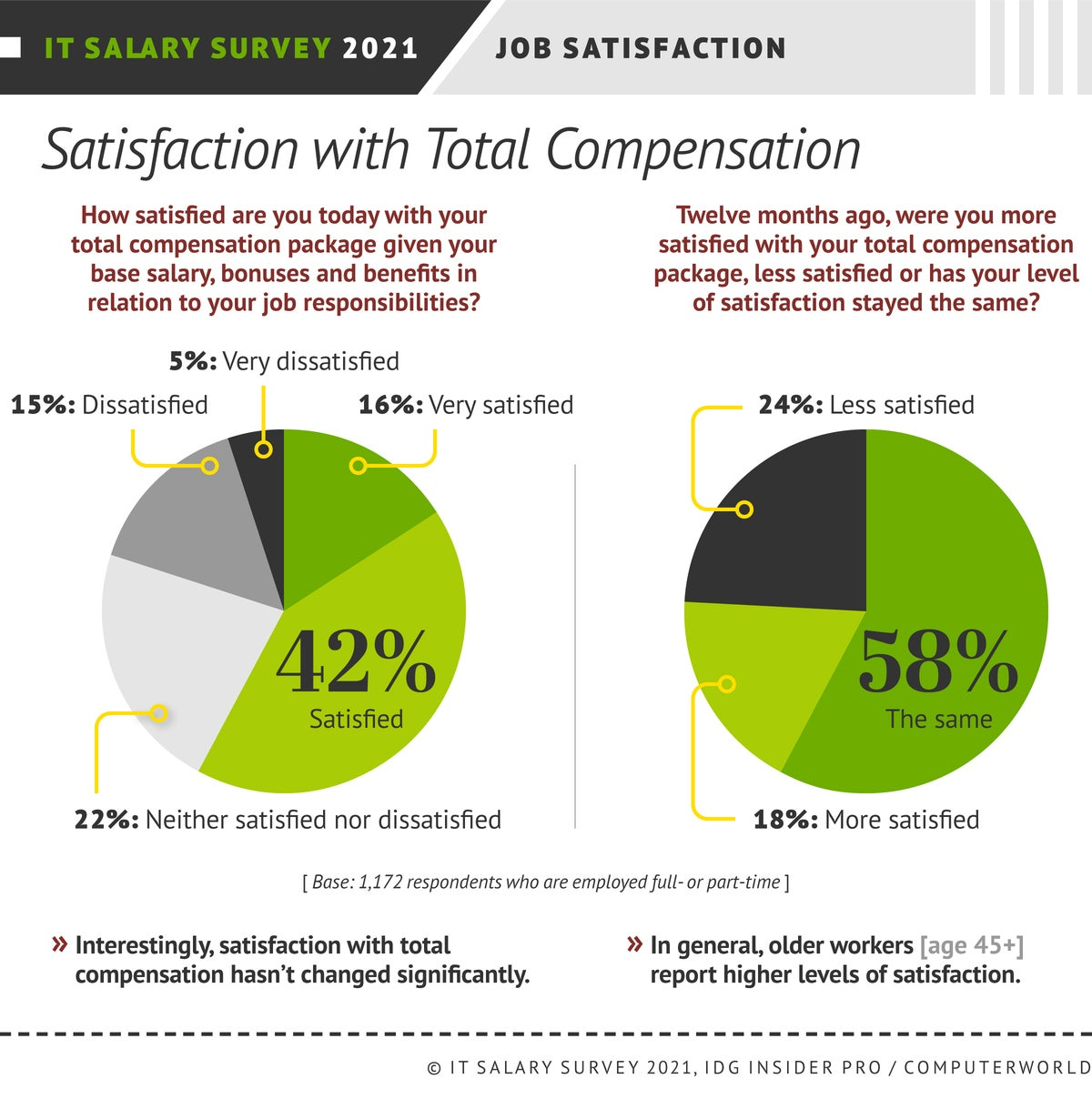 Insider Pro | Computerworld  >  IT Salary Survey 2021  >  Satisfaction with Total Compensation