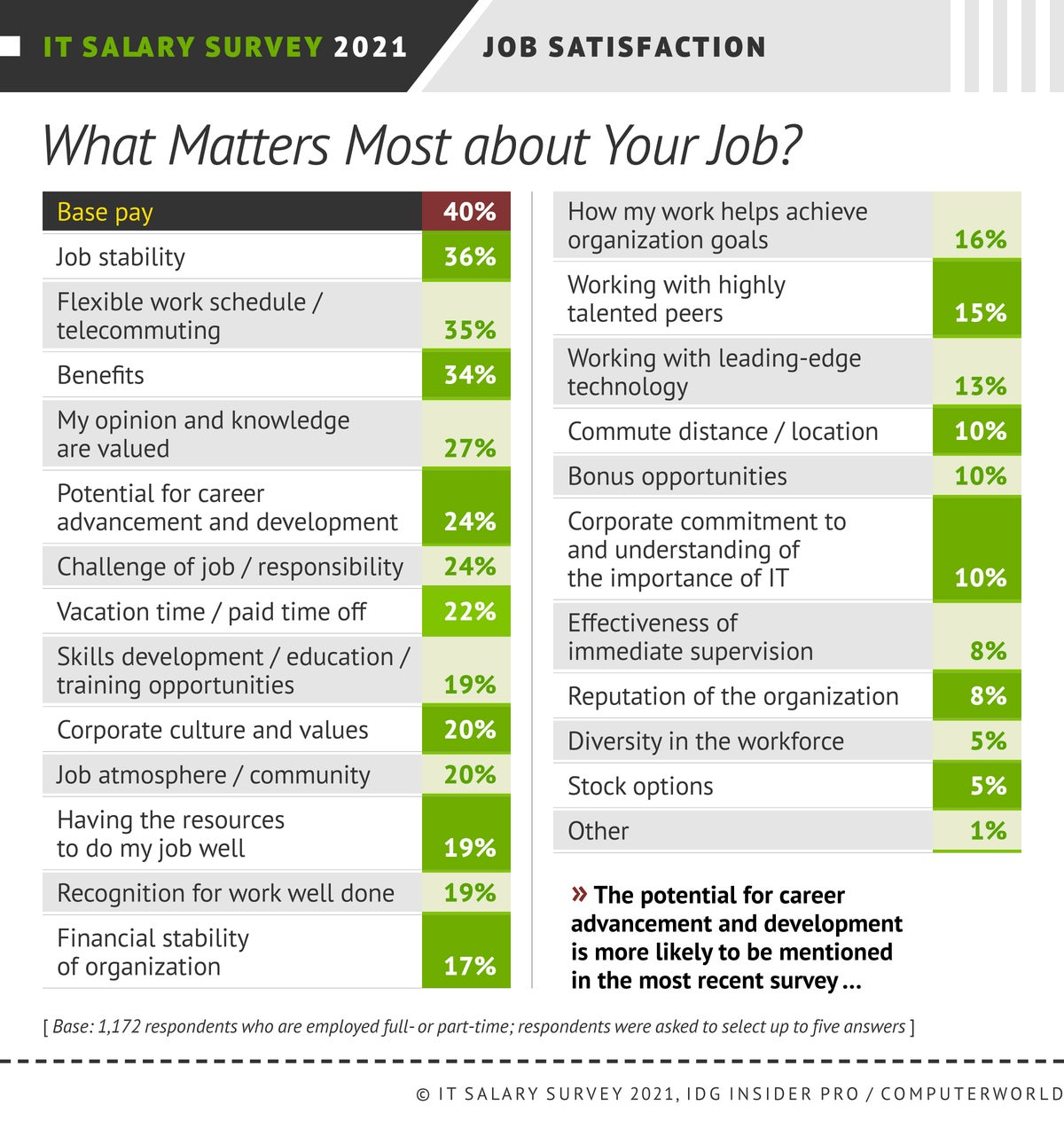 Insider Pro | Computerworld  >  IT Salary Survey 2021  >  Satisfaction: What Matters Most