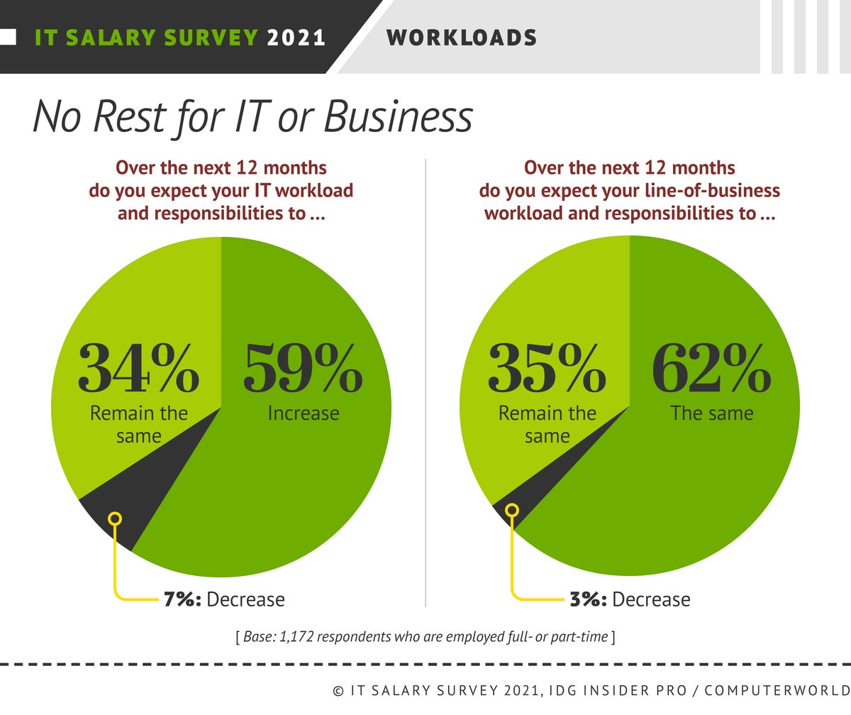 Insider Pro | Computerworld  >  IT Salary Survey 2021  >  Satisfaction: Workloads